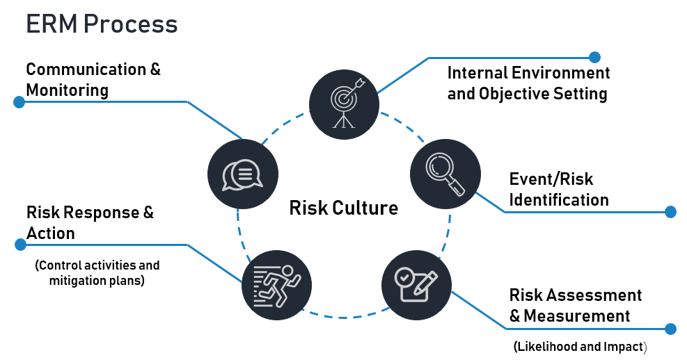 Diagram with the five actions that make up the ERM Process: Internal Environment and Objective Setting, Event/Risk Identification, Risk assessment and Measurement, Risk Response and Action, and Communication and Monitoring.