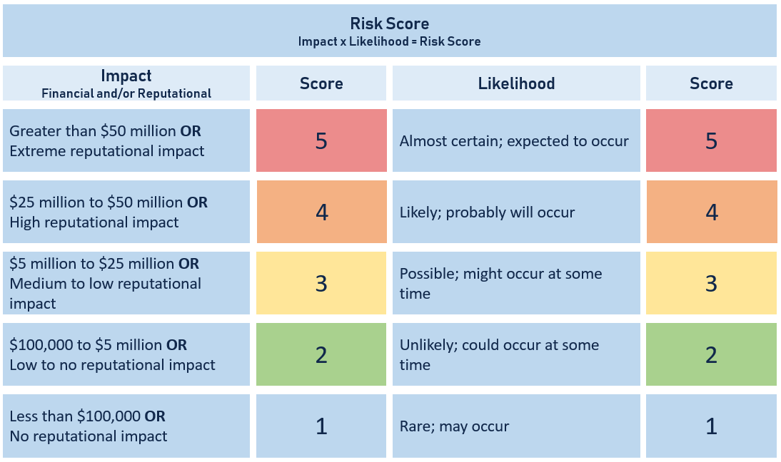 A table ranking impact and likelihood of risks from a score of 1 to 5.