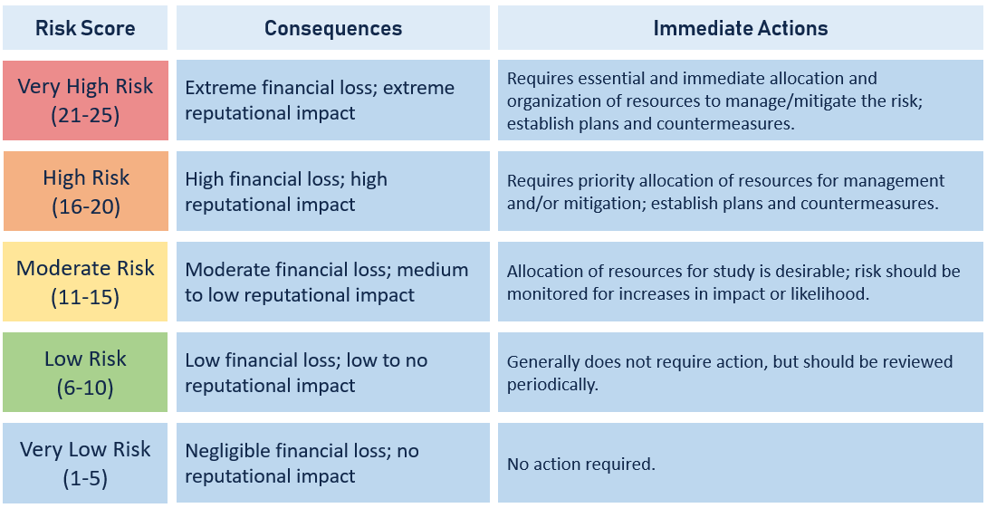 A table describing the consequence and mitigation strategies for various ranges of risk scores.
