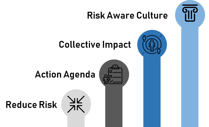 four icons next to the words, Risk Aware Culture, Collective Impact, Action Agenda, and Reduce Risk.