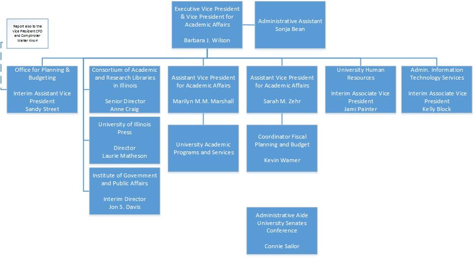 Organization Chart for the Office for the Executive Vice President/Vice President for Academic Affairs